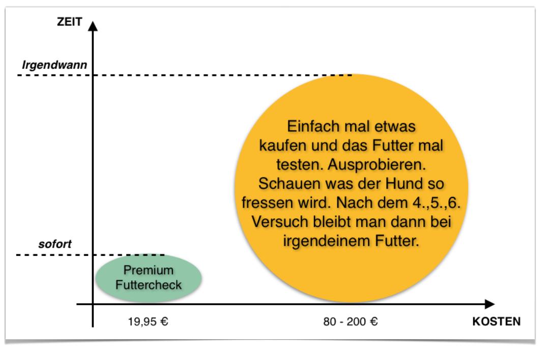 Premium Futtercheck vs. Jetzt