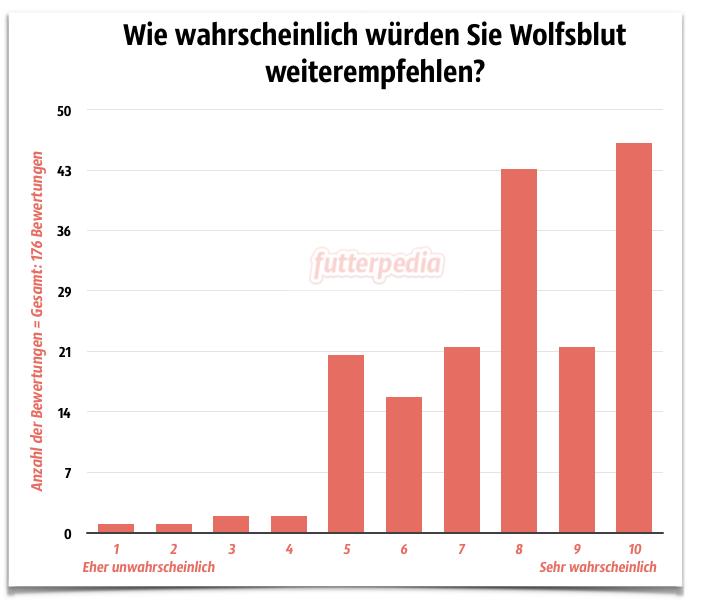Wolfsblut Erfahrungen: Weiterempfehlung von 1 bis 10