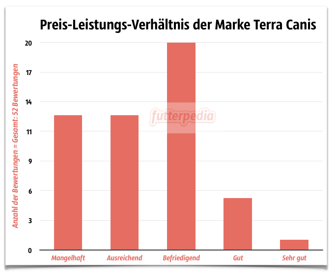 Preis-Leistungs-Verhältnis der Marke Terra Canis