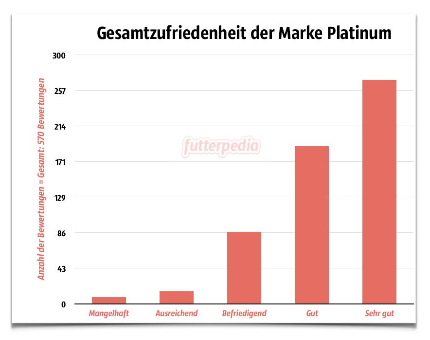 Platinum Hundefutter Erfahrungen - Gesamtzufriedenheit der Marke Platinum