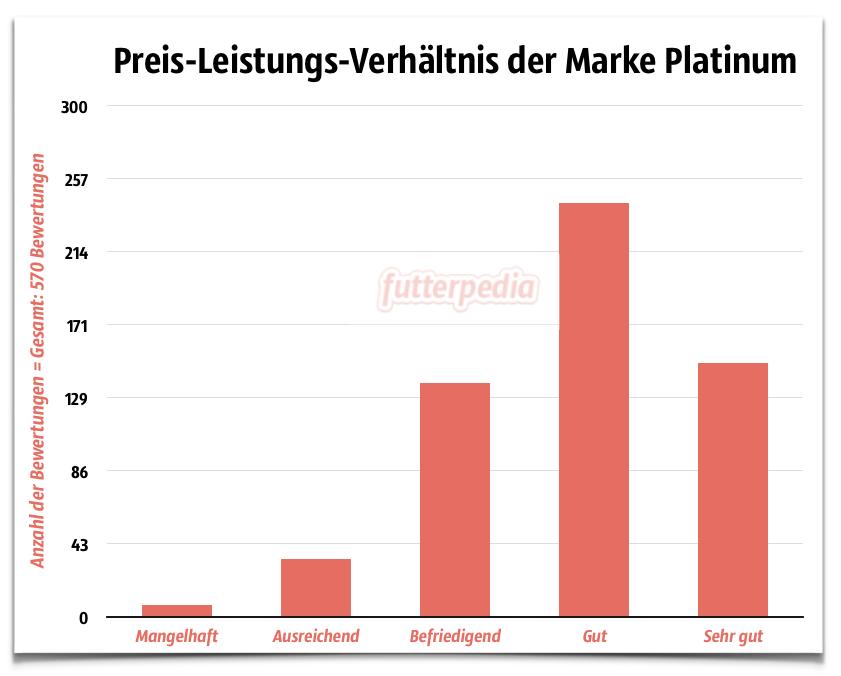 Platinum Hundefutter Erfahrungen - Preis-Leistungs-Verhältnis der Marke Platinum